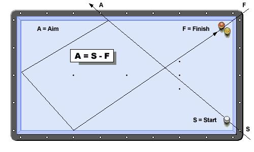 basic formula for pool diamond system