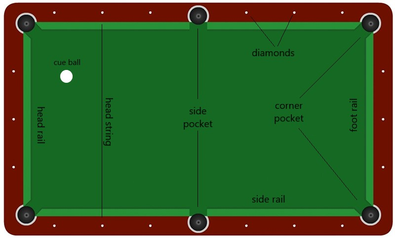 a pool table layout
